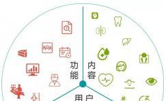 移动医疗APP统计分析:移动医疗产品的市场细分