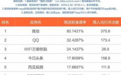 2018一季度Top50App榜单,谁在抢线上最后的流量?