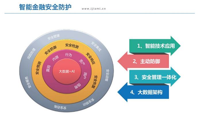 金融行业APP开发